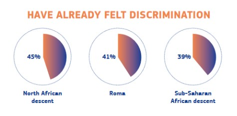Extracted from the European Antirracism Action Plan Factsheet